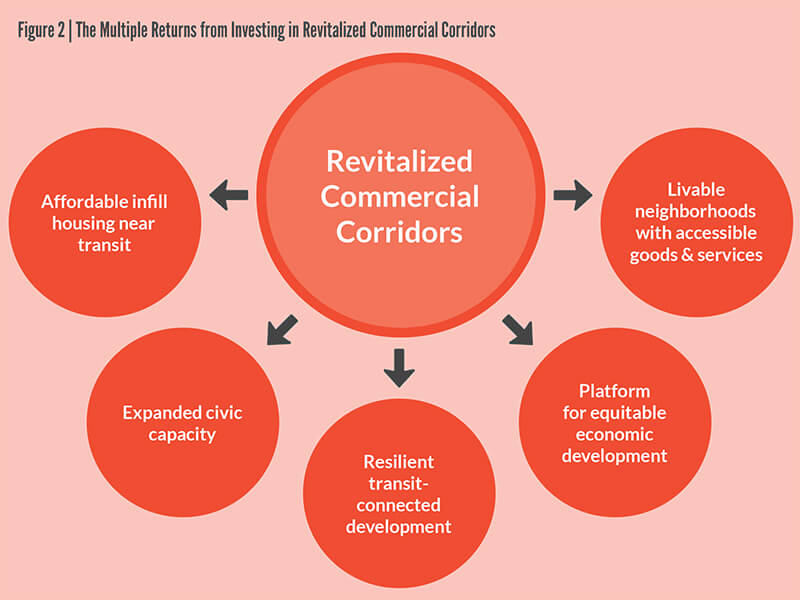 The Multiple Returns from Investing in Revitalized Commercial Corridors
